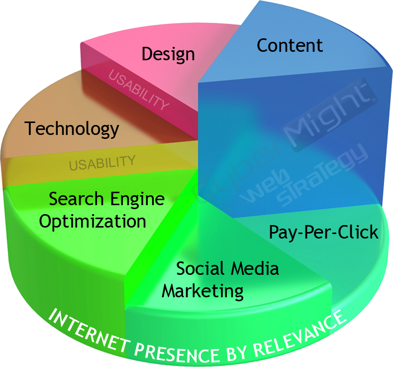 Internet Presence by Relevance