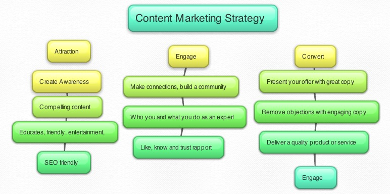 Effective Content Marketing Is A New Online Marketing Strategy - Content strategy template